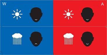 Occidentaux vs Asiatiques humeur pluie make it bright